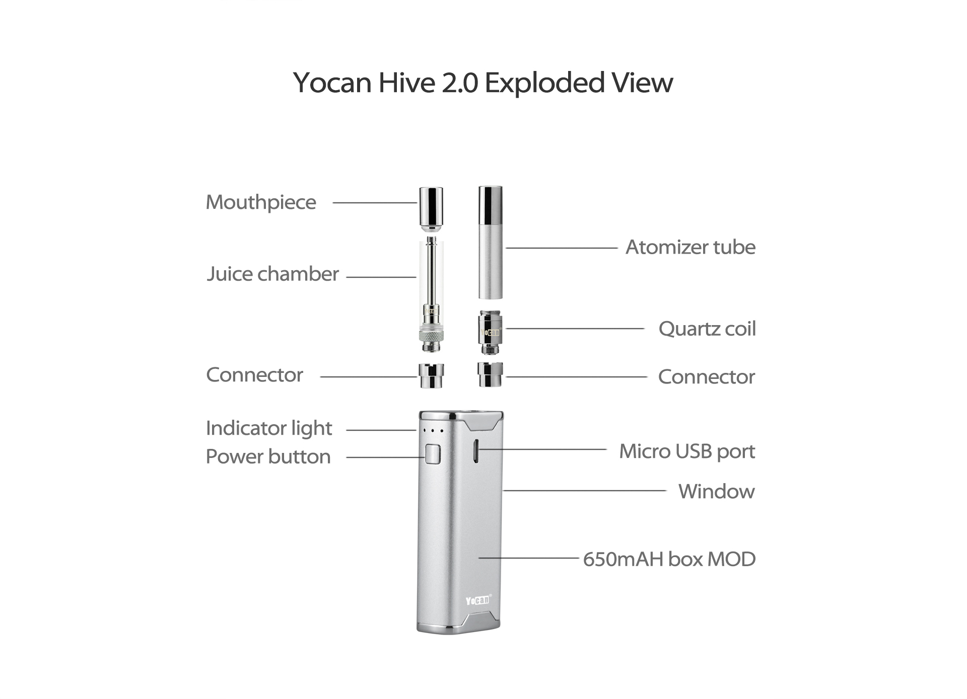 Yocan Hive 2.0 is an All-in-one Vape Kit exploded view.